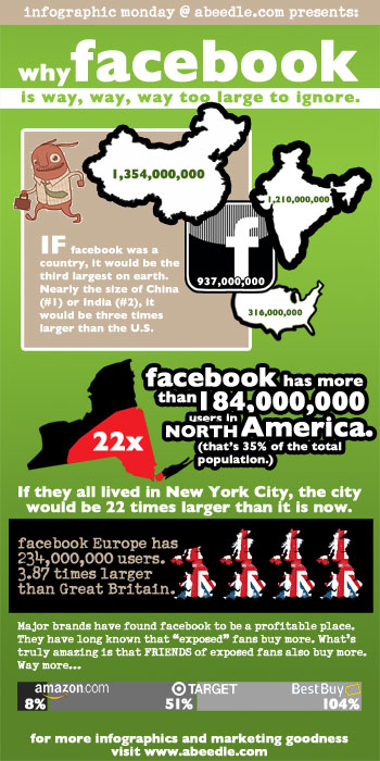 Infographic about the size of Facebook's Audience